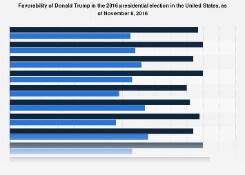 Favorability of Donald Trump November 2016