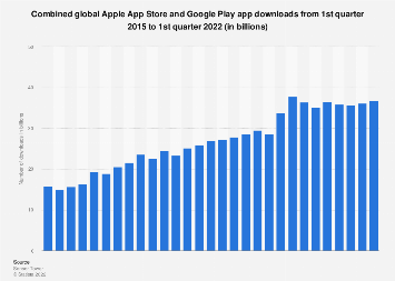 Global Apple App Store and Google Play app downloads 2015-2019