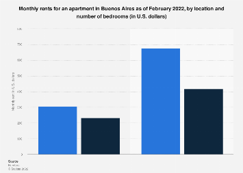 Monthly rents for an apartment in Buenos Aires 2018, by location and bedrooms