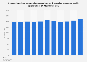 Annual household expenditure on dried, salted or smoked meat in Denmark 2006-2016