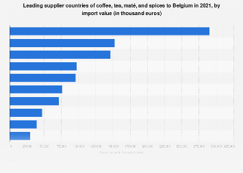 Leading suppliers of coffee and tea to Belgium 2017, by import value
