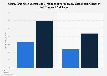 Monthly rents for an apartment in Cordoba 2018, by location and bedrooms