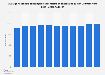 Annual household expenditure on cheese and curd in Denmark 2006-2016
