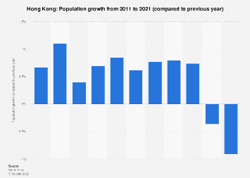 Population growth in Hong Kong 2007-2017