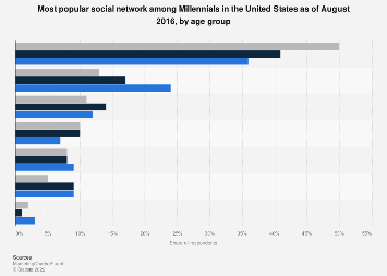 U.S. Millennials: most popular social network 2016, by age group