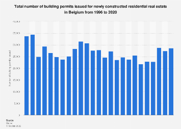 Building permits for newly constructed residential real estate in Belgium 1996-2017