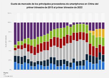 Cuota de mercado trimestral de smartphones por proveedor China 2015-2017