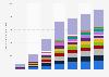 Smartphones chinos: envíos mundiales de smartphones por fabricante 2011-2017