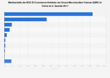 Marktanteile der B2C-Online-Shopping-Anbieter in China im 2. Quartal 2017