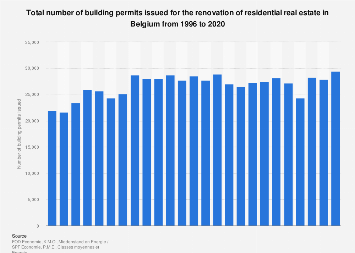 Building permits issued renovation residential real estate in Belgium 1996-2018