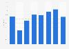 Porcentaje de desinformación sobre asuntos europeos por profesión Portugal 2016