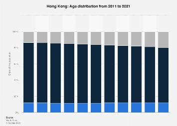 Age distribution in Hong Kong 2017