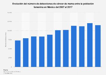 Detecciones de cáncer de mama en mujeres México 2007-2017