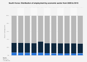 Employment by economic sector in South Korea 2017
