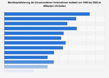 Marktkapitalisierung der börsennotierten Unternehmen weltweit bis 2017