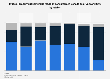 Types of grocery shopping trips made by consumers in Canada 2016, by retailer