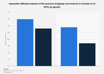 Online grocery shopping attitudes in Canada 2016, by gender
