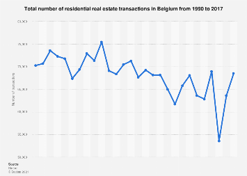 Number of residential real estate transactions in Belgium 1990-2017