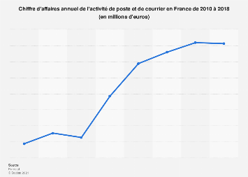Activité de poste et de courrier: valeur des ventes en France 2010-2016