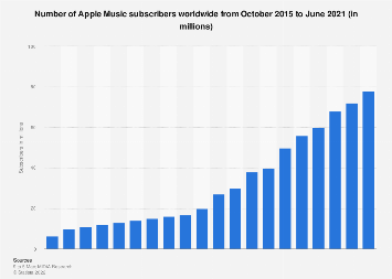 Number of Apple Music subscribers worldwide 2015-2018