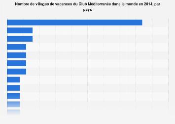 Nombre de villages de vacances du Club Med dans le monde 2014, par pays