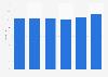 Average DVD rental price in Sweden 2008-2013