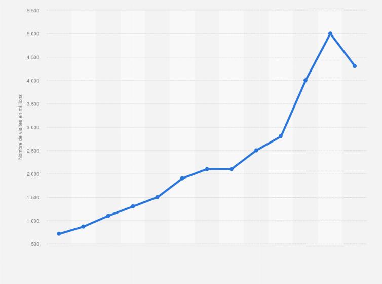 Nombre De Visites Effectuees Sur Le Site Web D Ikea 2003