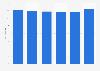 Average DVD rental price in Norway 2008-2013