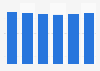 Average DVD rental price in Denmark 2008-2013