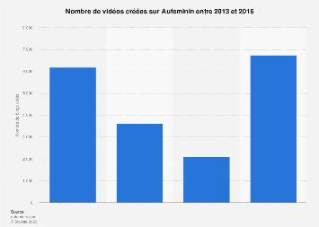 Vidéos créées sur Aufeminin 2013-2016
