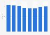 RIU Hotels & Resorts: cifra anual de hoteles 2013-2018
