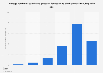 Average daily Facebook brand posts 2017, by profile size