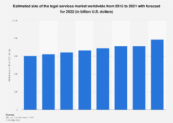 Size of the global legal services market 2013-2021
