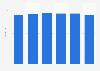 Average DVD rental price in Finland 2008-2013