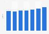 Costa Cálida: cifra anual de turistas en establecimientos hoteleros 2011-2017
