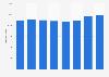 RIU Hotels & Resorts: cifra anual de habitaciones 2013-2017