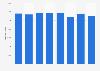 NH Hotel Group: cifra anual de habitaciones de hotel 2013-2018