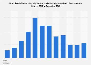 Retail sales index of pleasure boats and supplies in Denmark 2015-2016