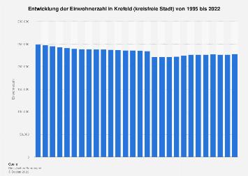 Krefeld - Einwohnerzahl bis 2019   Statista