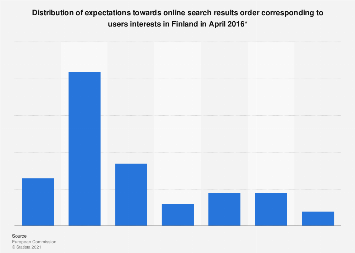 Expectations towards online search results order in Finland 2016