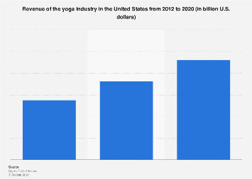 US yoga industry revenue 2012-2020