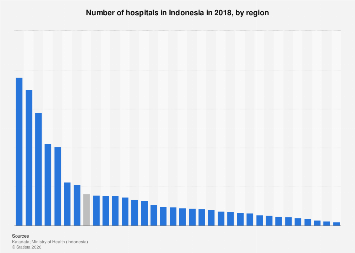 Number of hospitals in Indonesia 2015, by region