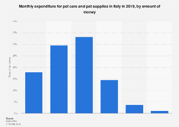 Italy: share of monthly expenditure for pet care and supplies 2016