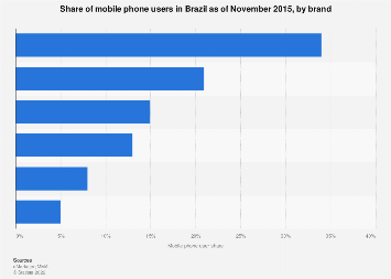 Mobile phone user share in Brazil 2015, by brand