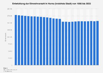 Herne - Einwohnerzahl bis 2019 | Statista