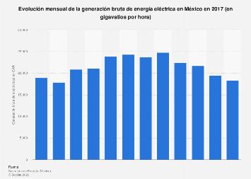 Generación bruta mensual de energía eléctrica México 2017
