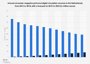 Print and digital magazine circulation revenue in the Netherlands 2012-2021