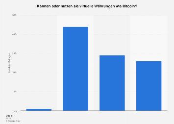 Umfrage zur Bekanntheit und Nutzung von virtuellen Währungen in Deutschland 2016