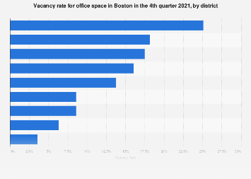 Office space vacancy rate in Boston 2018, by district