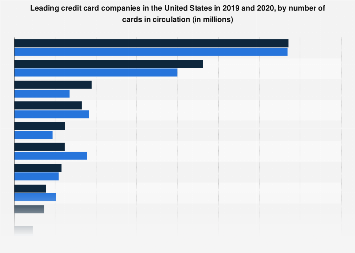 Leading credit card companies in the U.S. 2017, by number of card holders